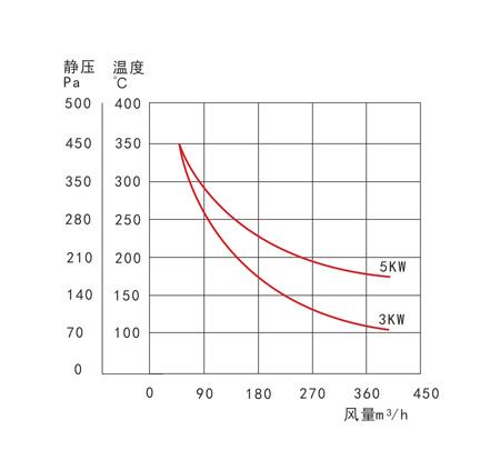 标准 循环热风机 TSN-B/X-3A-211